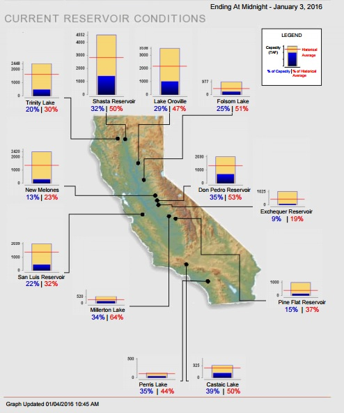 With reservoirs in California well below the optimal level, communities receiving water from additional source are virtually the norm. (Image source: californiadrought.org)